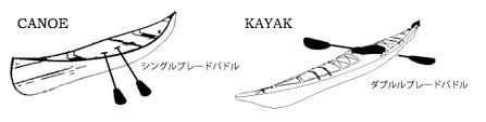 カヌー・カヤック
